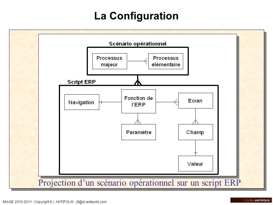 MIAGE 2010-2011 - Copyright S.I. ANTIPOLIS - jlt@si-antipolis.com La Configuration Projection dun scénario opérationnel sur un script ERP