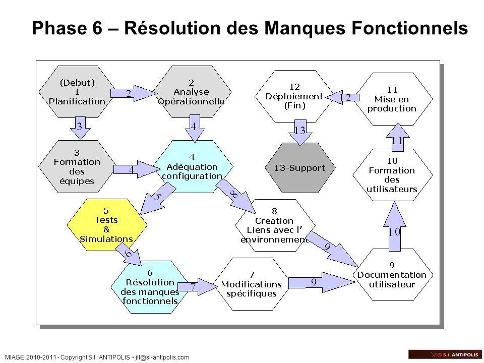 MIAGE 2010-2011 - Copyright S.I. ANTIPOLIS - jlt@si-antipolis.com Phase 6 – Résolution des Manques Fonctionnels