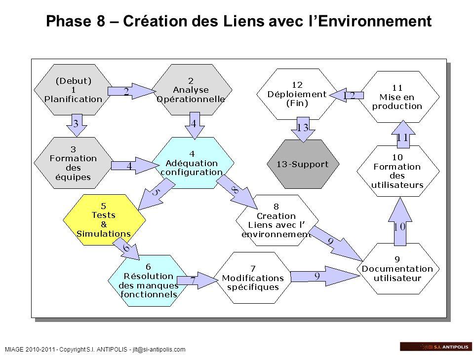 MIAGE 2010-2011 - Copyright S.I. ANTIPOLIS - jlt@si-antipolis.com Phase 8 – Création des Liens avec lEnvironnement