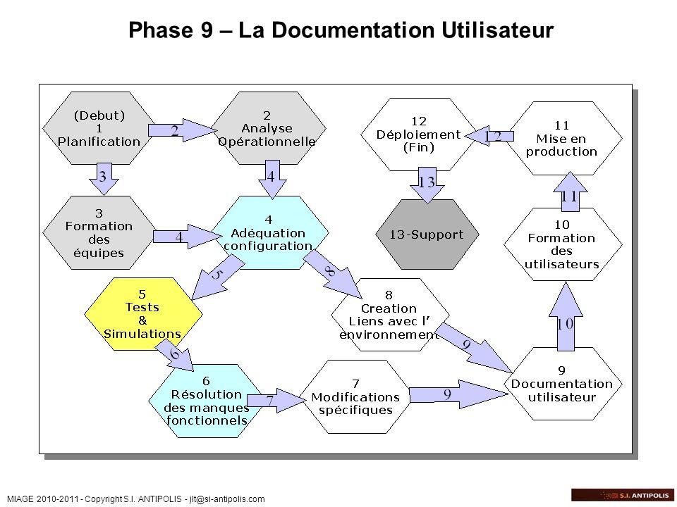MIAGE 2010-2011 - Copyright S.I. ANTIPOLIS - jlt@si-antipolis.com Phase 9 – La Documentation Utilisateur