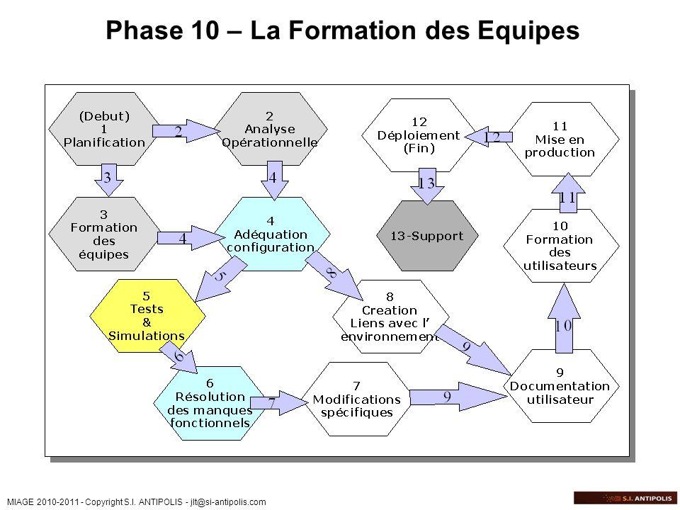 MIAGE 2010-2011 - Copyright S.I. ANTIPOLIS - jlt@si-antipolis.com Phase 10 – La Formation des Equipes