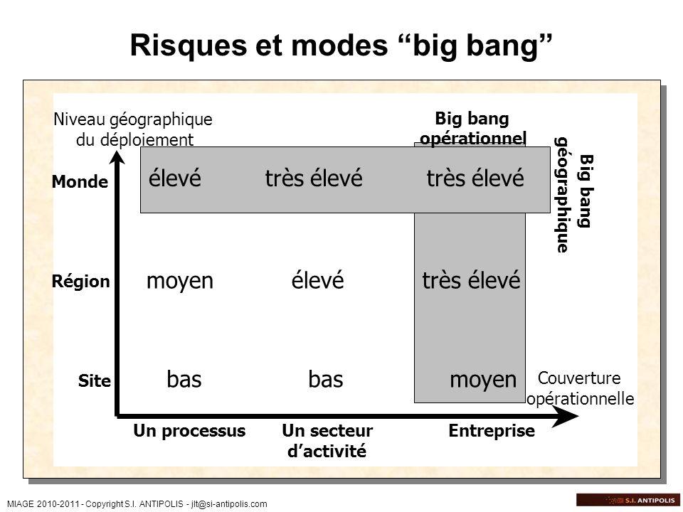 MIAGE 2010-2011 - Copyright S.I. ANTIPOLIS - jlt@si-antipolis.com Risques et modes big bang Niveau géographique du déploiement Couverture opérationnel