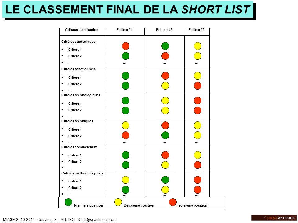 MIAGE 2010-2011 - Copyright S.I. ANTIPOLIS - jlt@si-antipolis.com LE CLASSEMENT FINAL DE LA SHORT LIST Critères de sélectionEditeur #1Editeur #2Editeu