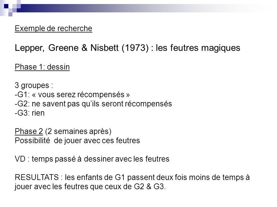 Exemple de recherche Lepper, Greene & Nisbett (1973) : les feutres magiques Phase 1: dessin 3 groupes : -G1: « vous serez récompensés » -G2: ne savent