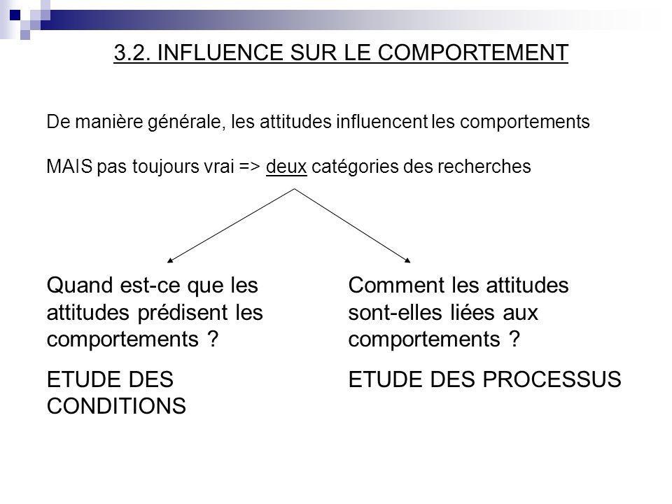 3.2. INFLUENCE SUR LE COMPORTEMENT De manière générale, les attitudes influencent les comportements MAIS pas toujours vrai => deux catégories des rech