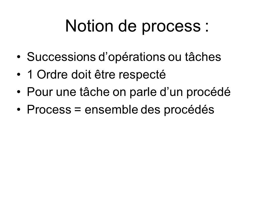 Notion de process : Successions dopérations ou tâches 1 Ordre doit être respecté Pour une tâche on parle dun procédé Process = ensemble des procédés