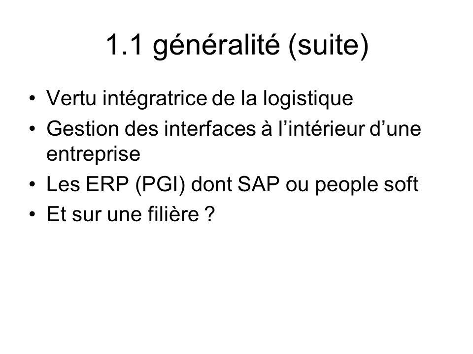 1.1 généralité (suite) Vertu intégratrice de la logistique Gestion des interfaces à lintérieur dune entreprise Les ERP (PGI) dont SAP ou people soft E