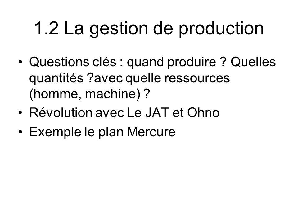 1.2 La gestion de production Questions clés : quand produire ? Quelles quantités ?avec quelle ressources (homme, machine) ? Révolution avec Le JAT et