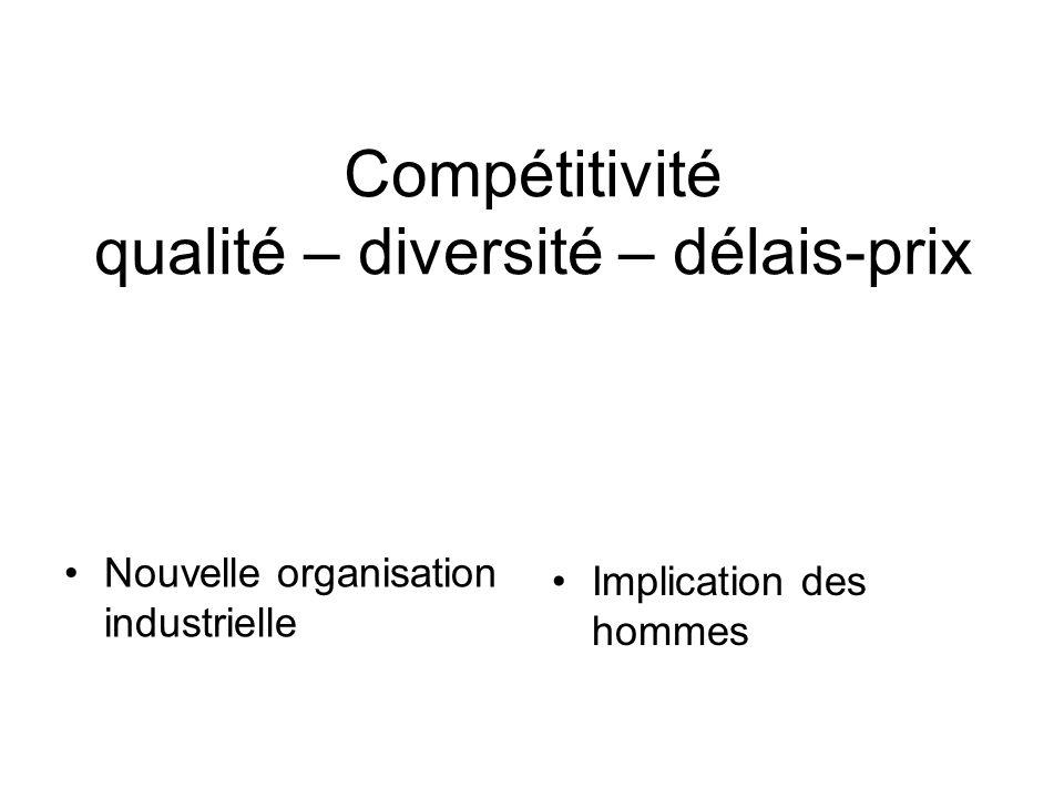 Compétitivité qualité – diversité – délais-prix Nouvelle organisation industrielle Implication des hommes