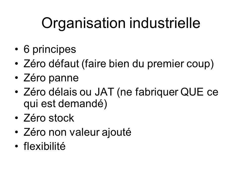 Organisation industrielle 6 principes Zéro défaut (faire bien du premier coup) Zéro panne Zéro délais ou JAT (ne fabriquer QUE ce qui est demandé) Zér