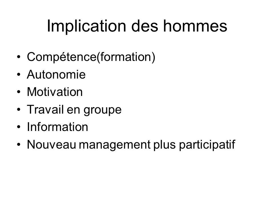 Implication des hommes Compétence(formation) Autonomie Motivation Travail en groupe Information Nouveau management plus participatif