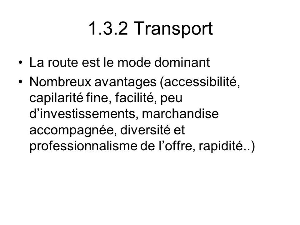1.3.2 Transport La route est le mode dominant Nombreux avantages (accessibilité, capilarité fine, facilité, peu dinvestissements, marchandise accompag