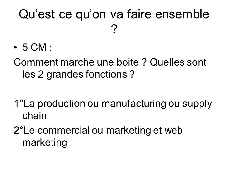 Quest ce quon va faire ensemble ? 5 CM : Comment marche une boite ? Quelles sont les 2 grandes fonctions ? 1°La production ou manufacturing ou supply