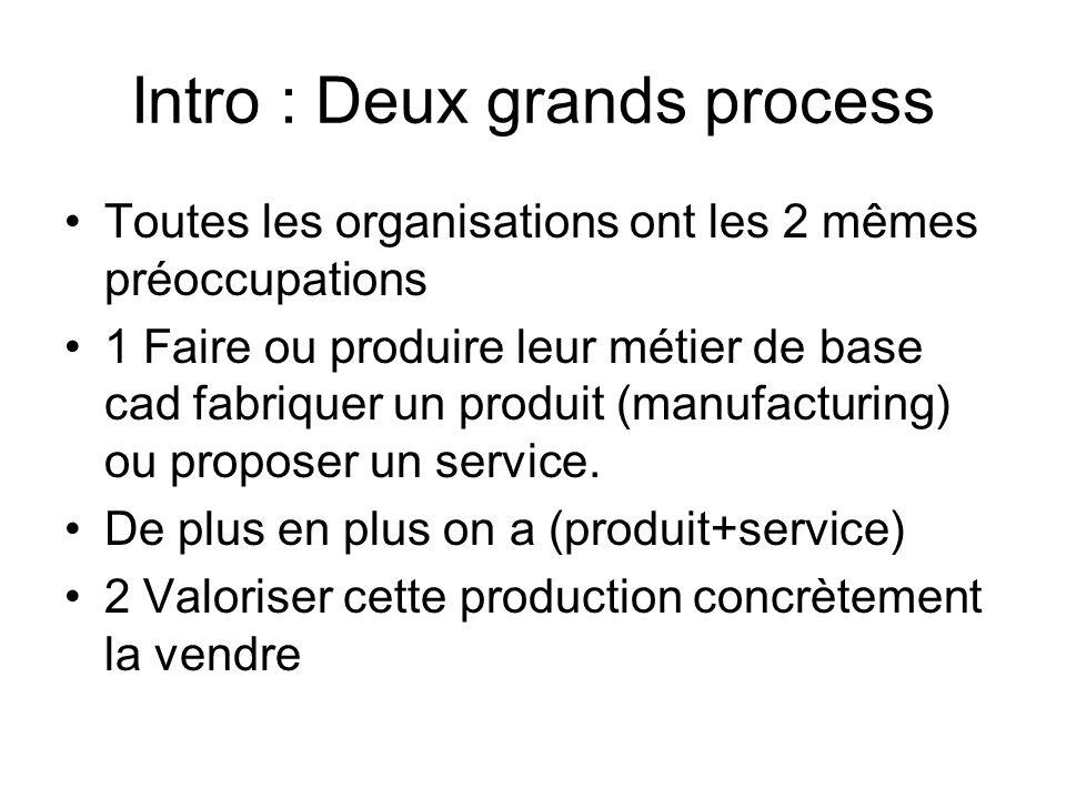 Intro : Deux grands process Toutes les organisations ont les 2 mêmes préoccupations 1 Faire ou produire leur métier de base cad fabriquer un produit (
