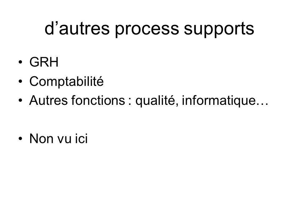 dautres process supports GRH Comptabilité Autres fonctions : qualité, informatique… Non vu ici