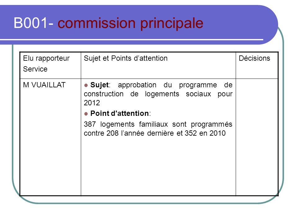 B001- commission principale Elu rapporteur Service Sujet et Points dattentionDécisions M VUAILLAT Sujet: approbation du programme de construction de l