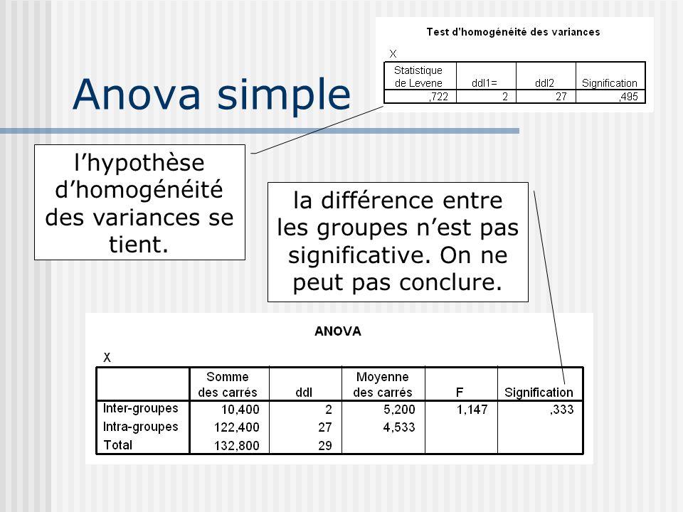 Anova simple lhypothèse dhomogénéité des variances se tient. la différence entre les groupes nest pas significative. On ne peut pas conclure.