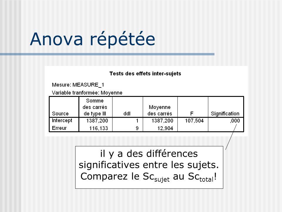 Anova répétée il y a des différences significatives entre les sujets. Comparez le Sc sujet au Sc total !