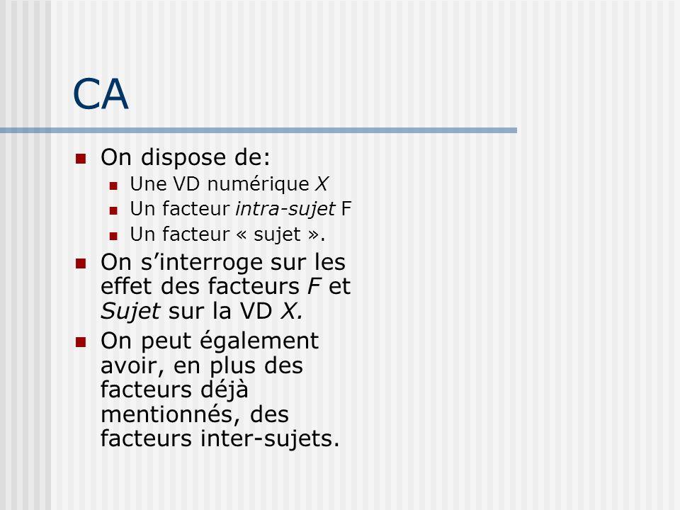CA On dispose de: Une VD numérique X Un facteur intra-sujet F Un facteur « sujet ». On sinterroge sur les effet des facteurs F et Sujet sur la VD X. O