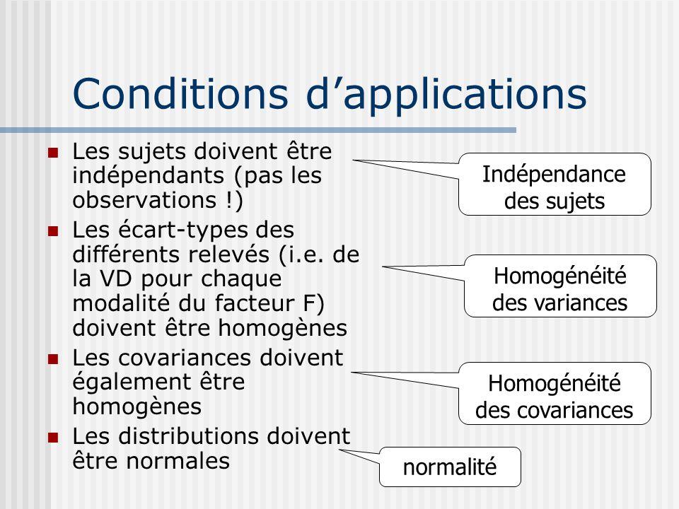 Conditions dapplications Les sujets doivent être indépendants (pas les observations !) Les écart-types des différents relevés (i.e. de la VD pour chaq