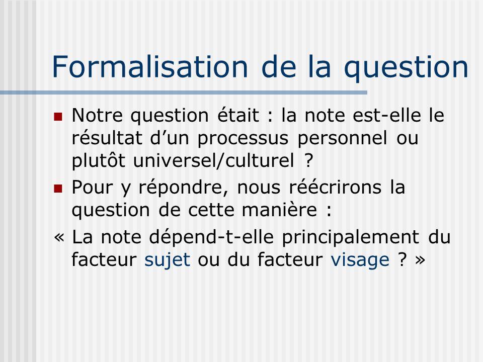 Formalisation de la question Notre question était : la note est-elle le résultat dun processus personnel ou plutôt universel/culturel ? Pour y répondr