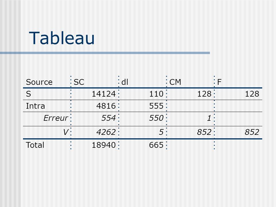 Tableau SourceSCdlCMF S14124110128 Intra4816555 Erreur5545501 V42625852 Total18940665