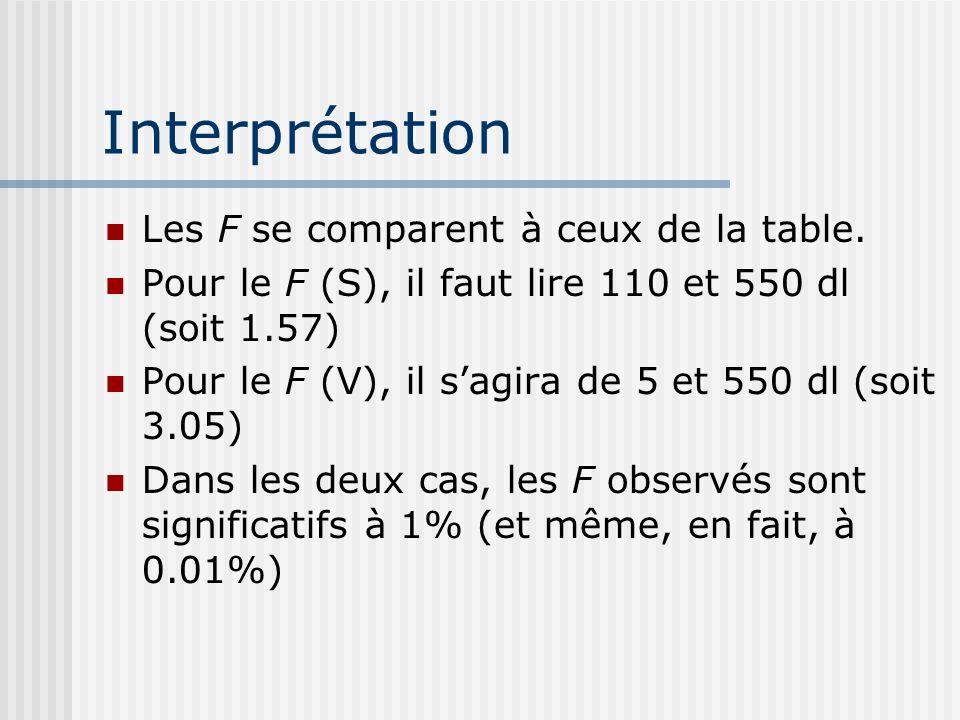 Interprétation Les F se comparent à ceux de la table. Pour le F (S), il faut lire 110 et 550 dl (soit 1.57) Pour le F (V), il sagira de 5 et 550 dl (s