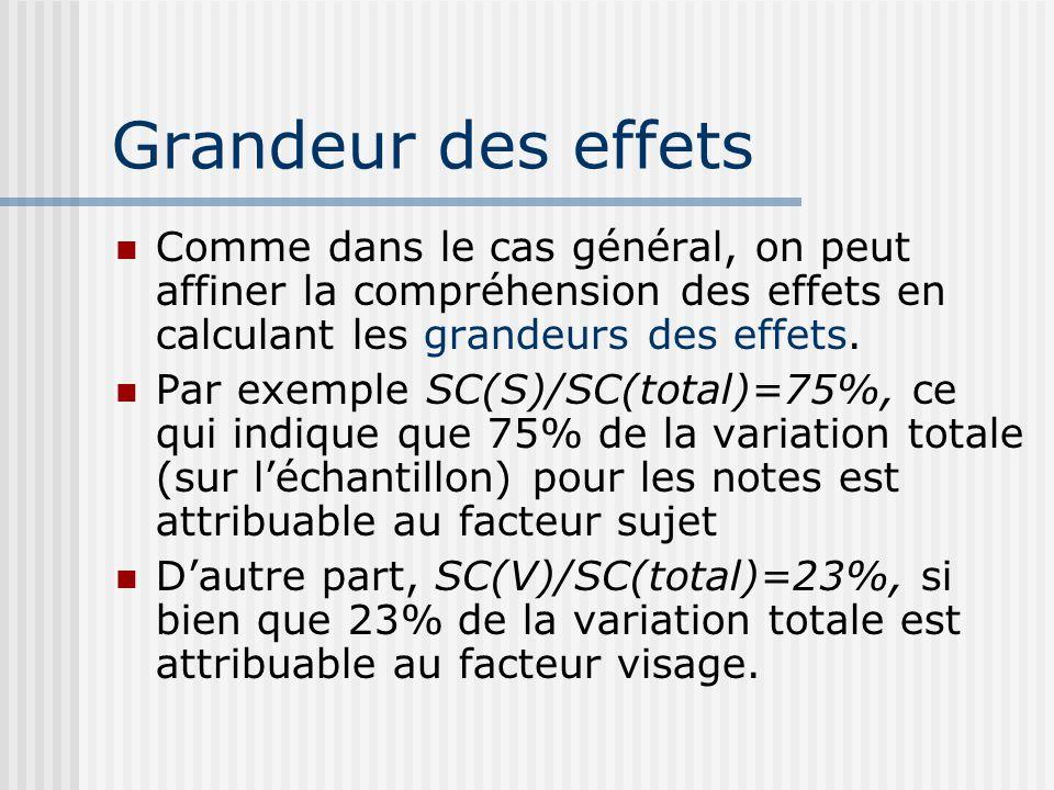 Grandeur des effets Comme dans le cas général, on peut affiner la compréhension des effets en calculant les grandeurs des effets. Par exemple SC(S)/SC