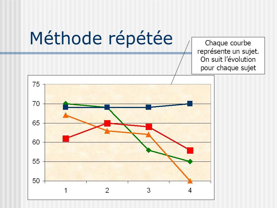 Méthode répétée Chaque courbe représente un sujet. On suit lévolution pour chaque sujet