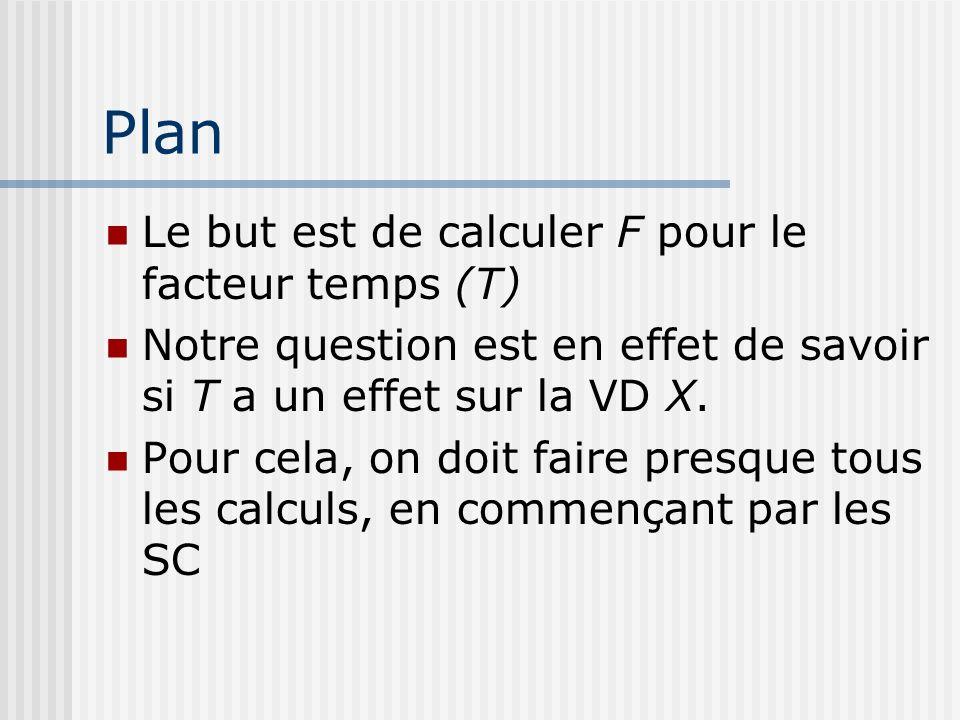 Plan Le but est de calculer F pour le facteur temps (T) Notre question est en effet de savoir si T a un effet sur la VD X. Pour cela, on doit faire pr