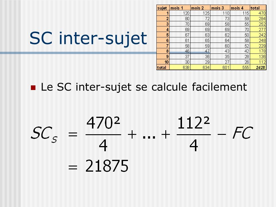 SC inter-sujet Le SC inter-sujet se calcule facilement