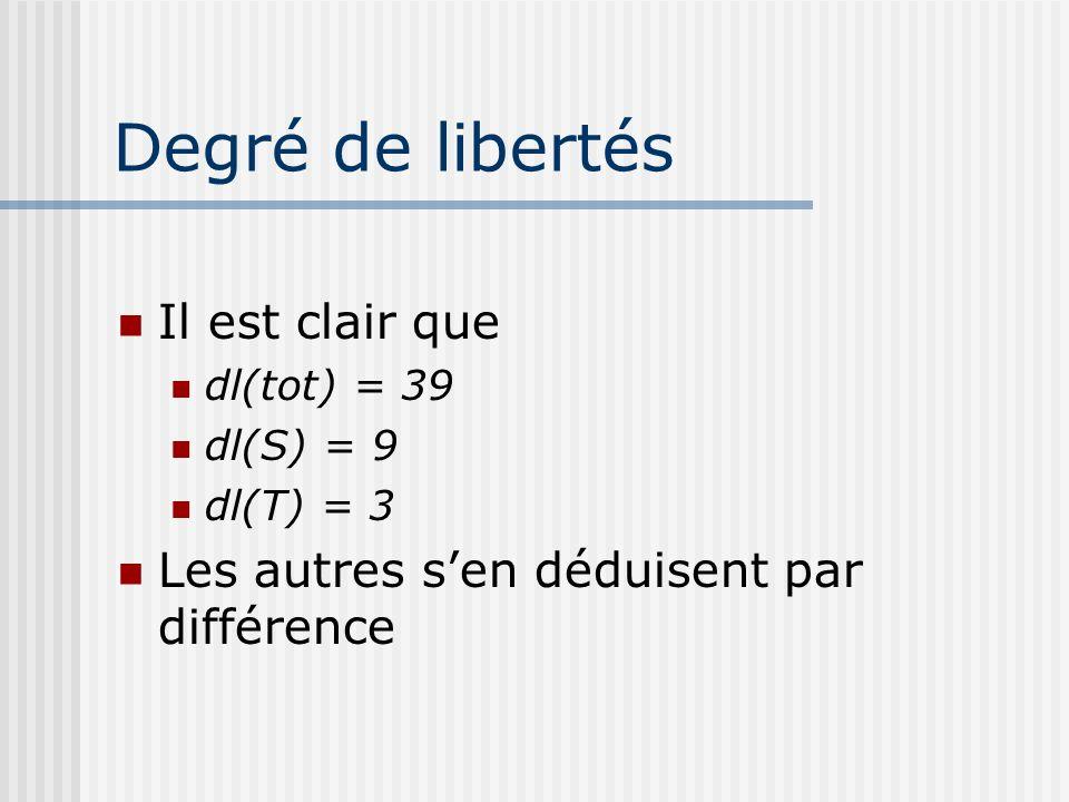 Degré de libertés Il est clair que dl(tot) = 39 dl(S) = 9 dl(T) = 3 Les autres sen déduisent par différence