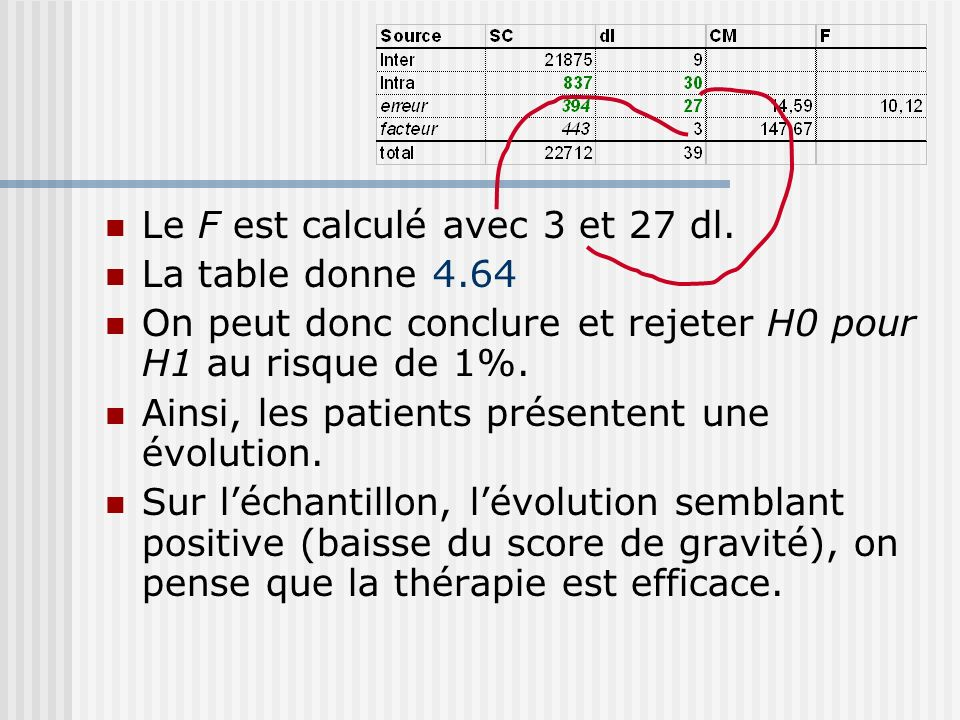 Le F est calculé avec 3 et 27 dl. La table donne 4.64 On peut donc conclure et rejeter H0 pour H1 au risque de 1%. Ainsi, les patients présentent une