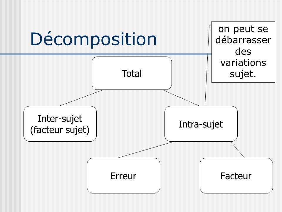 Conditions dapplications Les sujets doivent être indépendants (pas les observations !) Les écart-types des différents relevés (i.e.