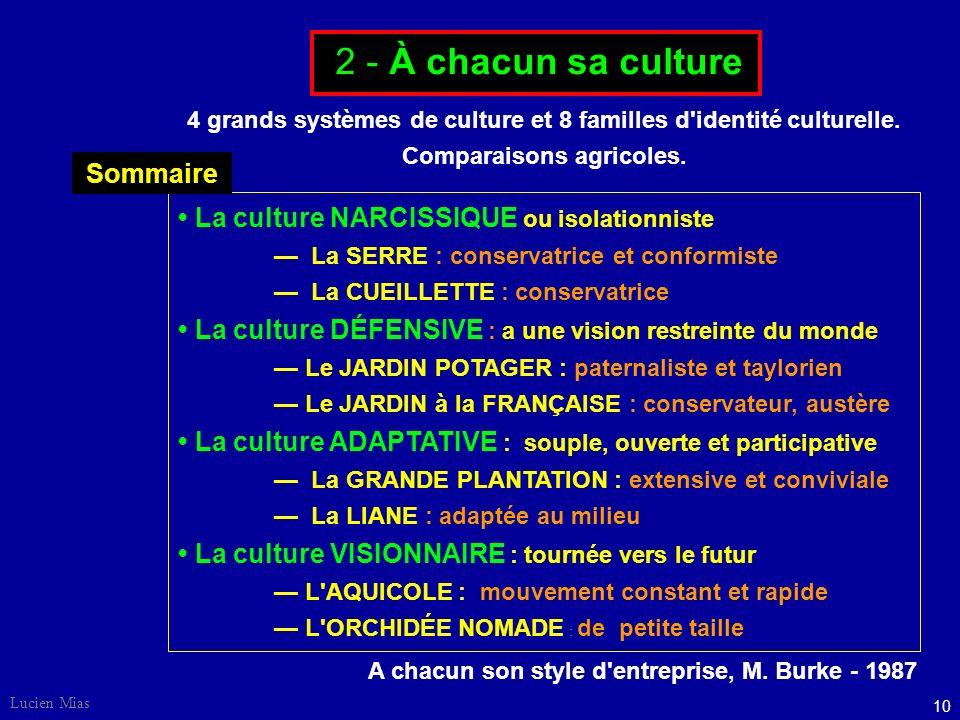 9 Lucien Mias La culture d'une organisation est la plupart du temps une combinaison de ces quatre cultures. Le rôle du dirigeant est de savoir s'adapt