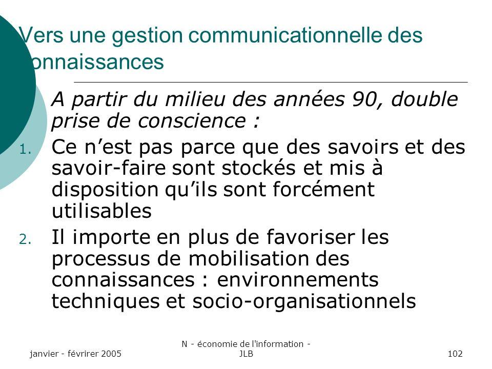 janvier - févrirer 2005 N - économie de l information - JLB102 Vers une gestion communicationnelle des connaissances A partir du milieu des années 90, double prise de conscience : 1.