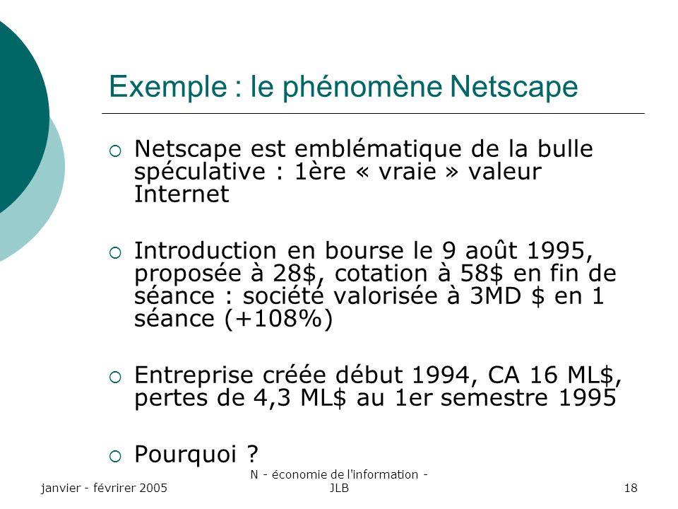 janvier - févrirer 2005 N - économie de l information - JLB18 Exemple : le phénomène Netscape Netscape est emblématique de la bulle spéculative : 1ère « vraie » valeur Internet Introduction en bourse le 9 août 1995, proposée à 28$, cotation à 58$ en fin de séance : société valorisée à 3MD $ en 1 séance (+108%) Entreprise créée début 1994, CA 16 ML$, pertes de 4,3 ML$ au 1er semestre 1995 Pourquoi ?