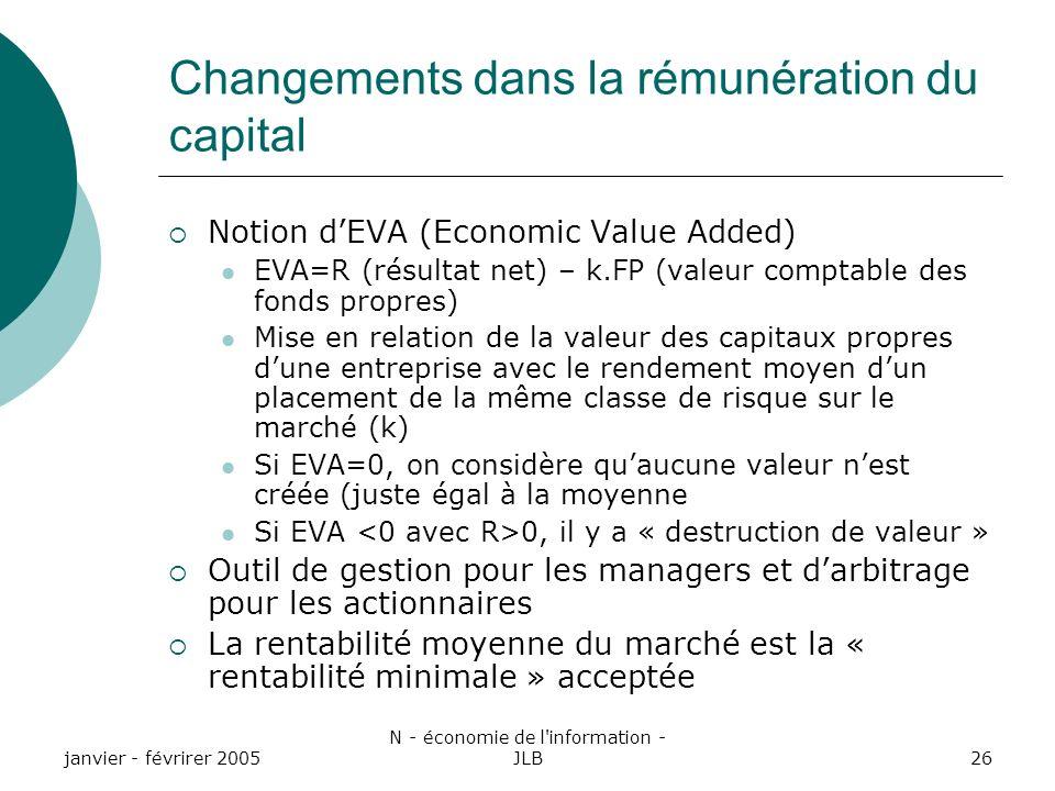 janvier - févrirer 2005 N - économie de l information - JLB26 Changements dans la rémunération du capital Notion dEVA (Economic Value Added) EVA=R (résultat net) – k.FP (valeur comptable des fonds propres) Mise en relation de la valeur des capitaux propres dune entreprise avec le rendement moyen dun placement de la même classe de risque sur le marché (k) Si EVA=0, on considère quaucune valeur nest créée (juste égal à la moyenne Si EVA 0, il y a « destruction de valeur » Outil de gestion pour les managers et darbitrage pour les actionnaires La rentabilité moyenne du marché est la « rentabilité minimale » acceptée