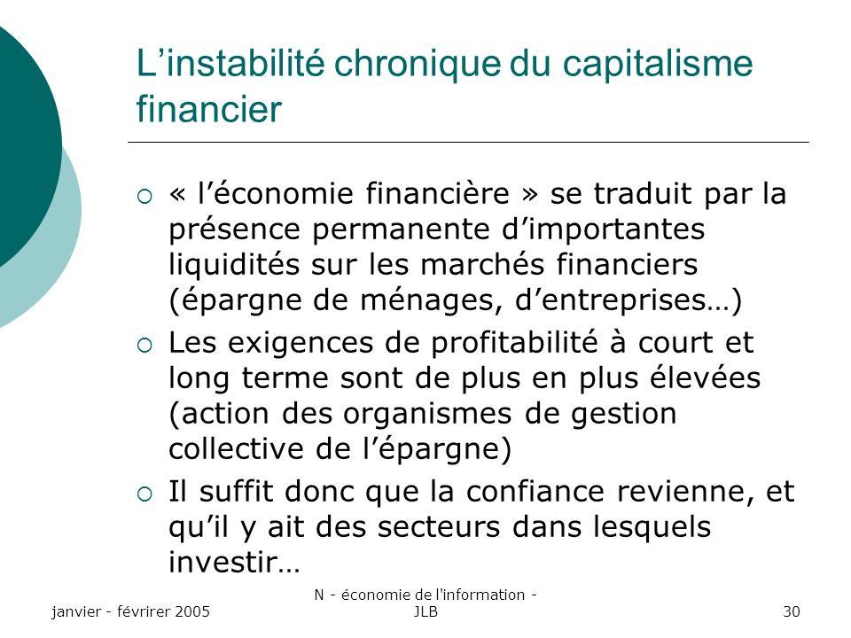 janvier - févrirer 2005 N - économie de l information - JLB30 Linstabilité chronique du capitalisme financier « léconomie financière » se traduit par la présence permanente dimportantes liquidités sur les marchés financiers (épargne de ménages, dentreprises…) Les exigences de profitabilité à court et long terme sont de plus en plus élevées (action des organismes de gestion collective de lépargne) Il suffit donc que la confiance revienne, et quil y ait des secteurs dans lesquels investir…
