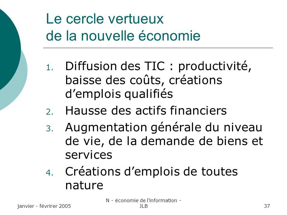 janvier - févrirer 2005 N - économie de l information - JLB37 Le cercle vertueux de la nouvelle économie 1.