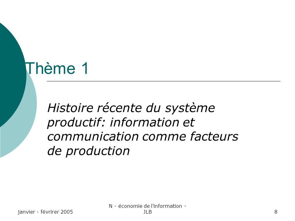 janvier - févrirer 2005 N - économie de l information - JLB8 Thème 1 Histoire récente du système productif: information et communication comme facteurs de production