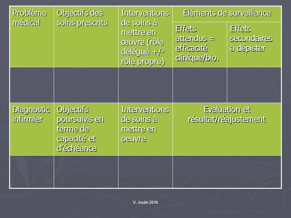 V. Joulin 2010 Problème médical Objectifs des soins prescrits Interventions de soins à mettre en œuvre (rôle délégué +/- rôle propre) Eléments de surv