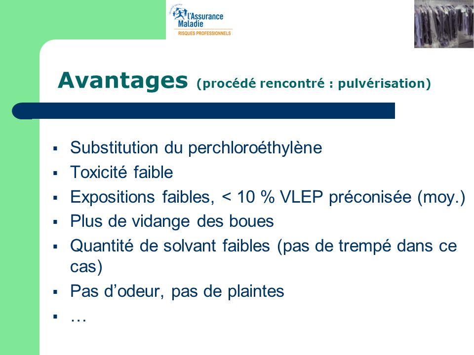 Avantages (procédé rencontré : pulvérisation) Substitution du perchloroéthylène Toxicité faible Expositions faibles, < 10 % VLEP préconisée (moy.) Plu