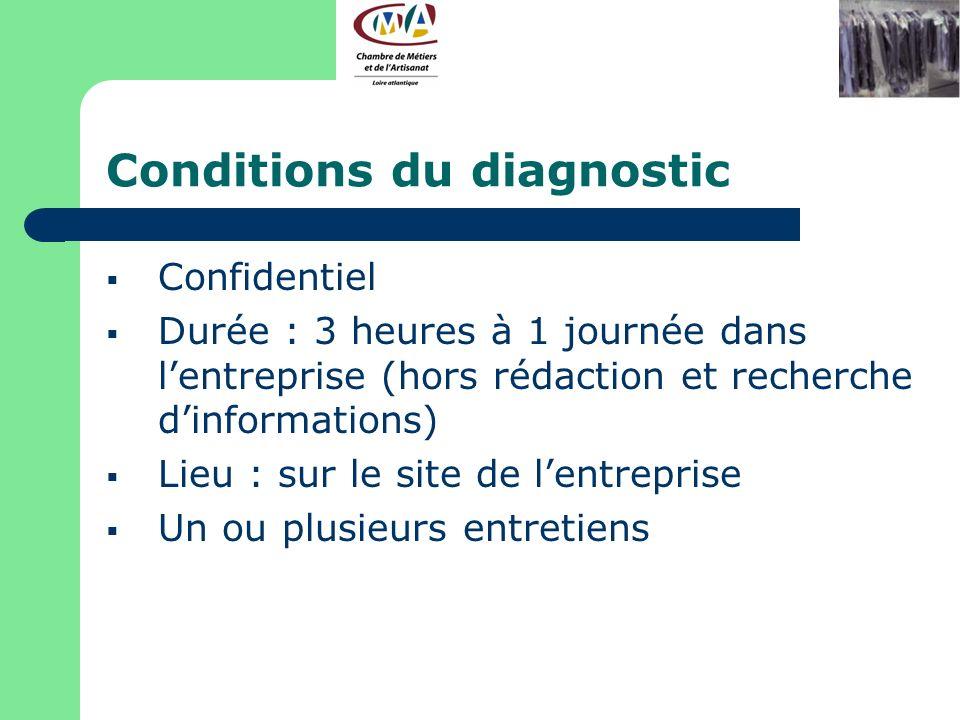 Conditions du diagnostic Confidentiel Durée : 3 heures à 1 journée dans lentreprise (hors rédaction et recherche dinformations) Lieu : sur le site de