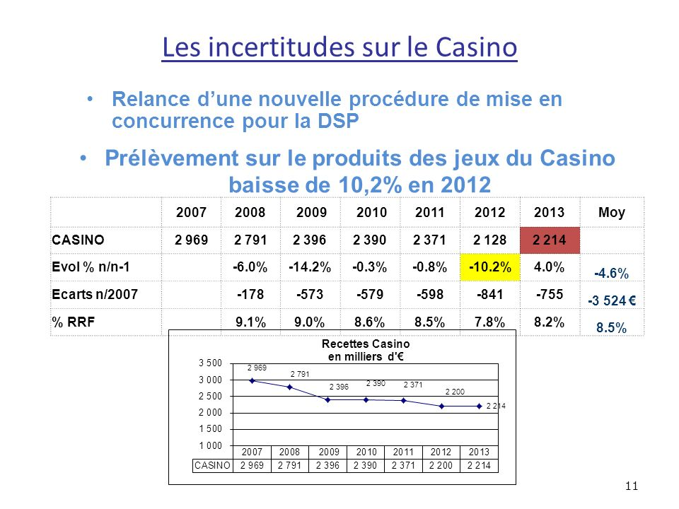 Les incertitudes sur le Casino 11 Prélèvement sur le produits des jeux du Casino baisse de 10,2% en 2012 20072008 2009 2010201120122013Moy CASINO2 9692 7912 3962 3902 3712 1282 214 Evol % n/n-1 -6.0%-14.2%-0.3%-0.8%-10.2%4.0% -4.6% Ecarts n/2007 -178-573-579-598-841-755 -3 524 % RRF 9.1%9.0%8.6%8.5%7.8%8.2% 8.5% Relance dune nouvelle procédure de mise en concurrence pour la DSP
