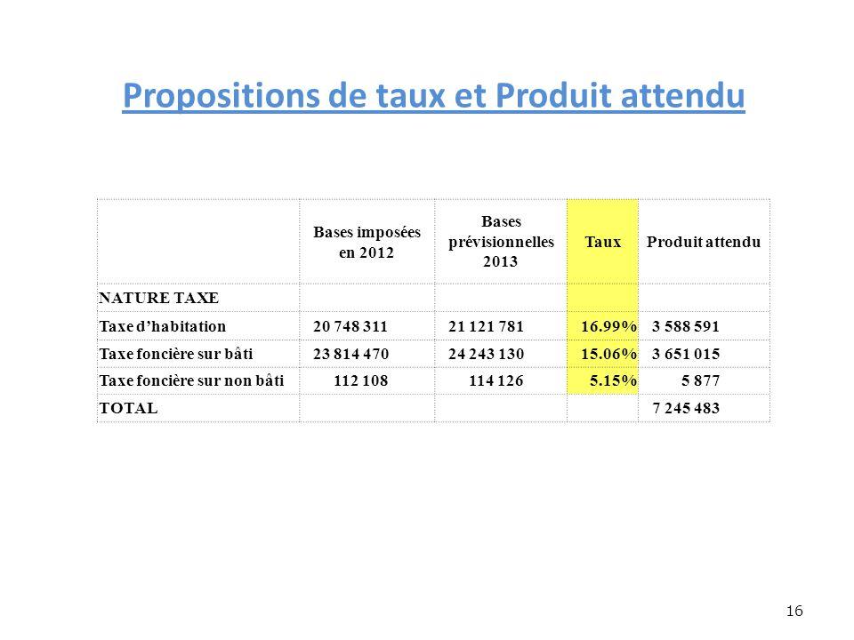 Propositions de taux et Produit attendu 16 Bases imposées en 2012 Bases prévisionnelles 2013 TauxProduit attendu NATURE TAXE Taxe dhabitation 20 748 311 21 121 78116.99% 3 588 591 Taxe foncière sur bâti 23 814 470 24 243 13015.06% 3 651 015 Taxe foncière sur non bâti 112 108 114 1265.15% 5 877 TOTAL 7 245 483