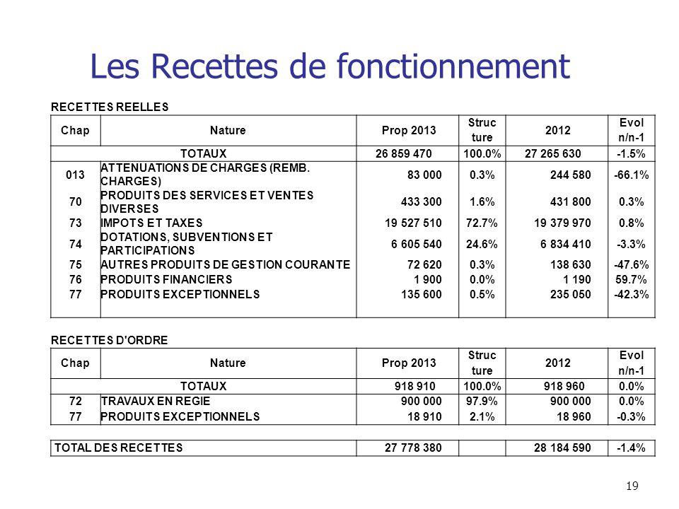 19 Les Recettes de fonctionnement RECETTES REELLES ChapNature Prop 2013 Struc 2012 Evol turen/n-1 TOTAUX 26 859 470100.0% 27 265 630-1.5% 013 ATTENUATIONS DE CHARGES (REMB.