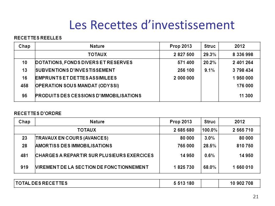 Les Recettes dinvestissement 21 RECETTES REELLES ChapNature Prop 2013Struc 2012 TOTAUX 2 827 50029.3% 8 336 998 10DOTATIONS, FONDS DIVERS ET RESERVES 571 40020.2% 2 401 264 13SUBVENTIONS D INVESTISSEMENT 256 1009.1% 3 798 434 16EMPRUNTS ET DETTES ASSIMILEES 2 000 000 1 950 000 458OPERATION SOUS MANDAT (ODYSSI) 176 000 95PRODUITS DES CESSIONS D IMMOBILISATIONS 11 300 RECETTES D ORDRE ChapNature Prop 2013Struc 2012 TOTAUX 2 685 680100.0% 2 565 710 23TRAVAUX EN COURS (AVANCES) 80 0003.0% 80 000 28AMORTISS DES IMMOBILISATIONS 765 00028.5% 810 750 481CHARGES A REPARTIR SUR PLUSIEURS EXERCICES 14 9500.6% 14 950 919VIREMENT DE LA SECTION DE FONCTIONNEMENT 1 825 73068.0% 1 660 010 TOTAL DES RECETTES 5 513 180 10 902 708