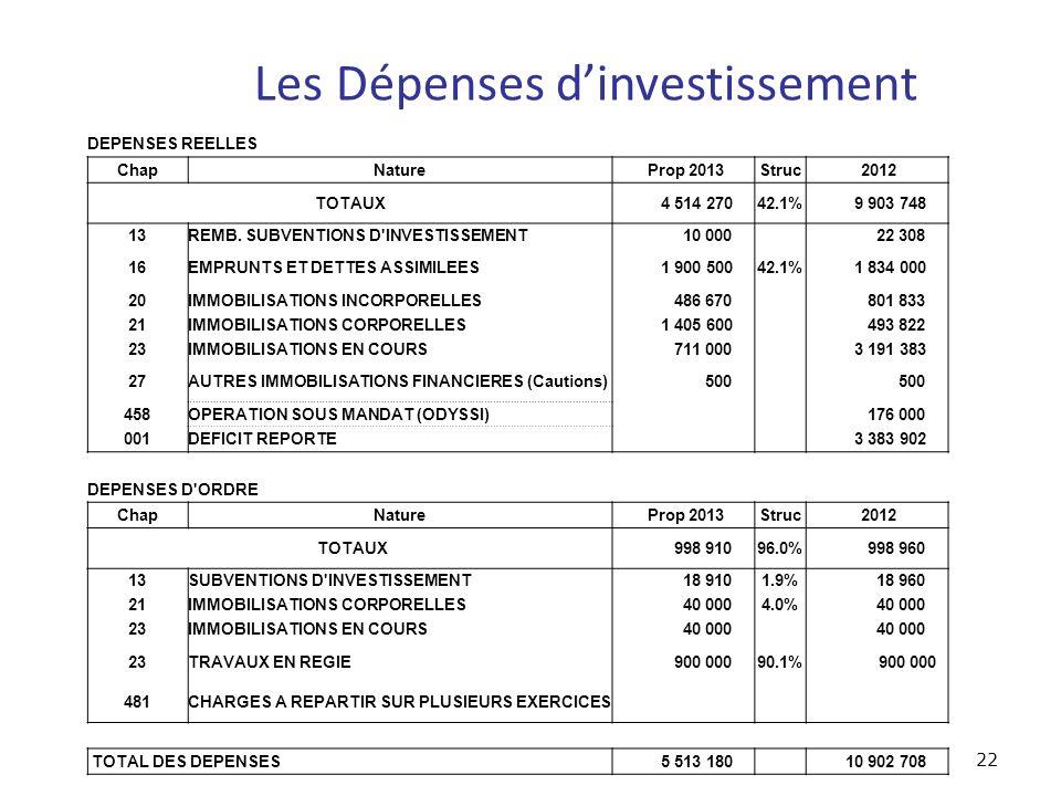 Les Dépenses dinvestissement 22 DEPENSES REELLES ChapNature Prop 2013Struc 2012 TOTAUX 4 514 27042.1% 9 903 748 13REMB.