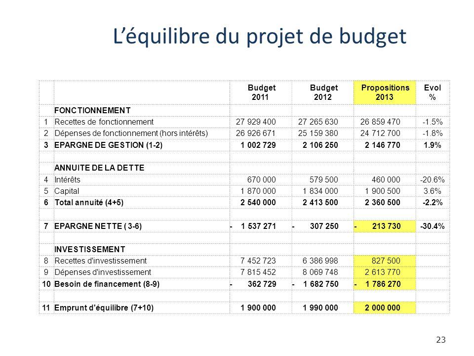 Léquilibre du projet de budget 23 Budget 2011 Budget 2012 Propositions 2013 Evol % FONCTIONNEMENT 1Recettes de fonctionnement 27 929 400 27 265 630 26 859 470-1.5% 2Dépenses de fonctionnement (hors intérêts) 26 926 671 25 159 380 24 712 700-1.8% 3EPARGNE DE GESTION (1-2) 1 002 729 2 106 250 2 146 7701.9% ANNUITE DE LA DETTE 4Intérêts 670 000 579 500 460 000-20.6% 5Capital 1 870 000 1 834 000 1 900 5003.6% 6Total annuité (4+5) 2 540 000 2 413 500 2 360 500-2.2% 7EPARGNE NETTE ( 3-6)- 1 537 271- 307 250- 213 730-30.4% INVESTISSEMENT 8Recettes d investissement 7 452 723 6 386 998 827 500 9Dépenses d investissement 7 815 452 8 069 748 2 613 770 10Besoin de financement (8-9)- 362 729- 1 682 750- 1 786 270 11Emprunt d équilibre (7+10) 1 900 000 1 990 000 2 000 000